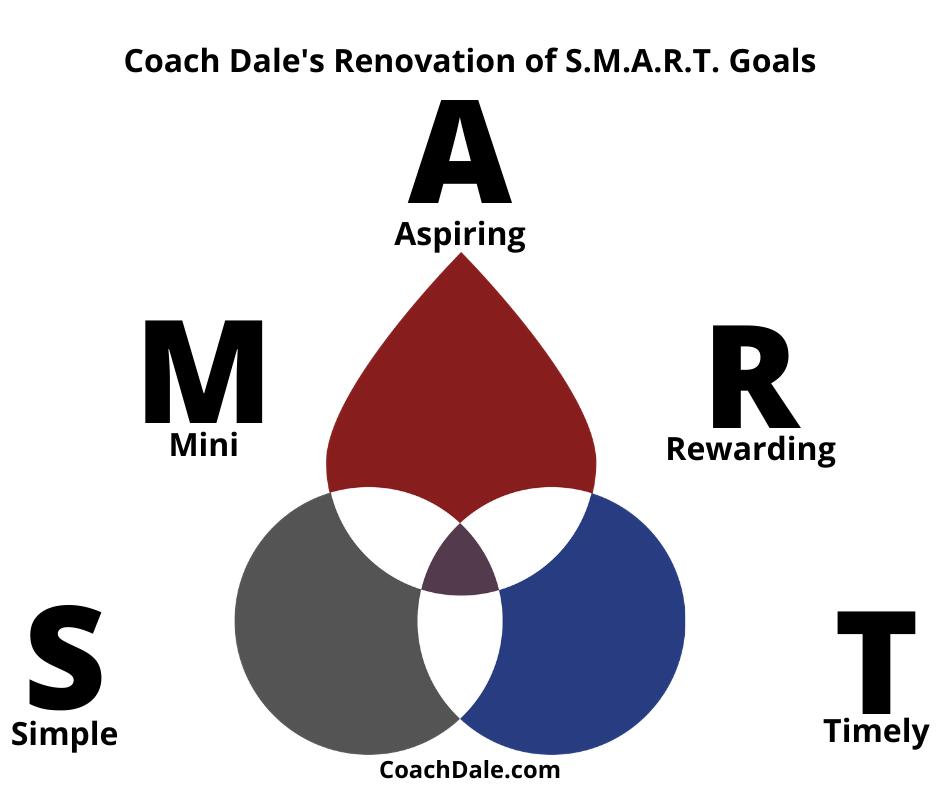 Smart goalsv3